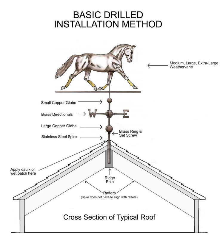 Installing A Weathervane Using A V Bracket West Coast