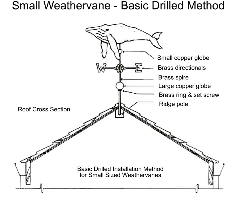 Basic Drilled Installation Method West Coast Weathervanes