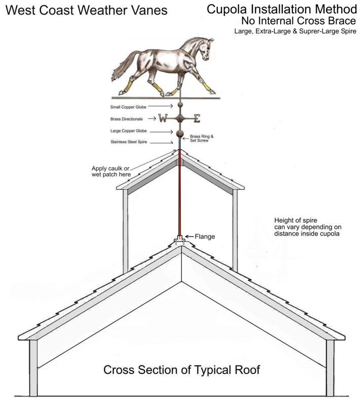 Cupola Installation Method Without Internal Cross Brace