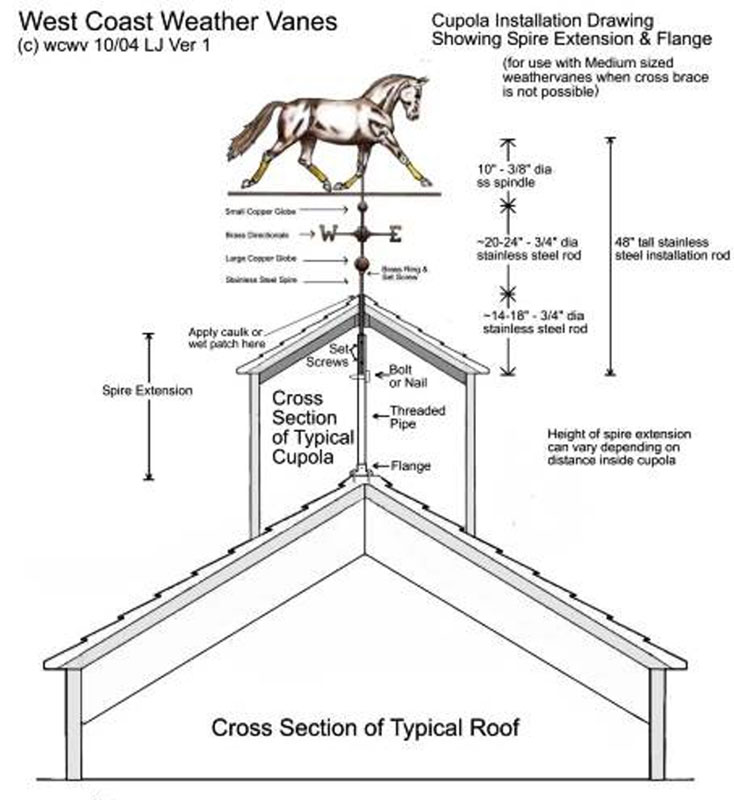 Cupola installation method without internal cross brace for Free cupola blueprints