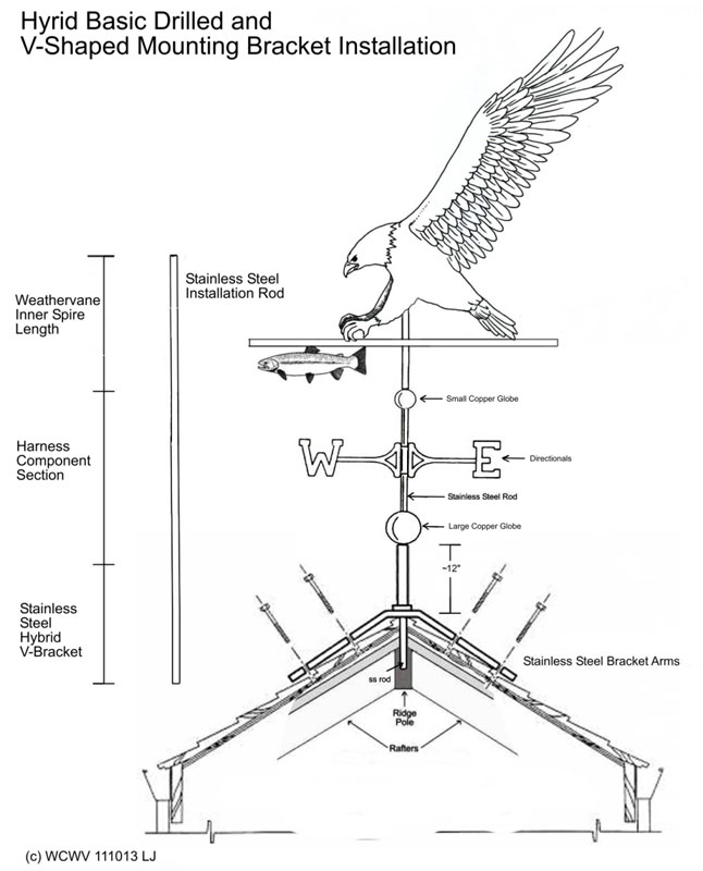 Apex//Ridge Bracket for fitting a Weathervane U