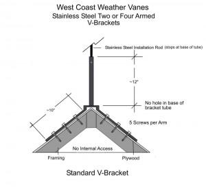 Installing A Weathervane Using A V Shaped Mounting Bracket