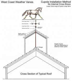 Cupola install - Larger Sized Spires without cross brace Click image to enlarge