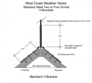 This illustration above shows how to attach either a two or four-sided Bracket to a roof Click image to enlarge